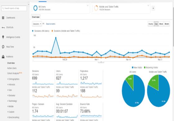 Instalace měření návštěvnosti - Google Analytics