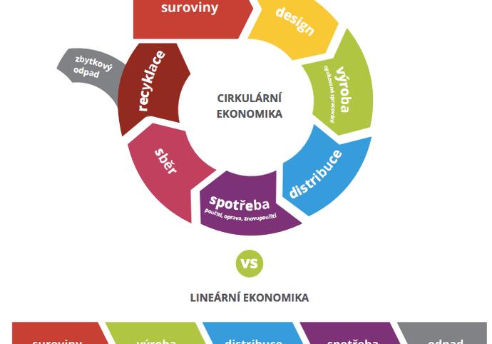 Úkoly z ekonomie a účetnictví