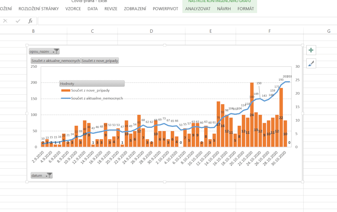 Excel reporting/tabulky/grafy