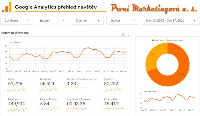 Ohromte zákazníky statistikami návštěvnosti vašeho webu